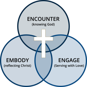 Encounter, Embody, Engage